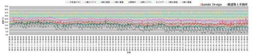 蓄熱温度データ