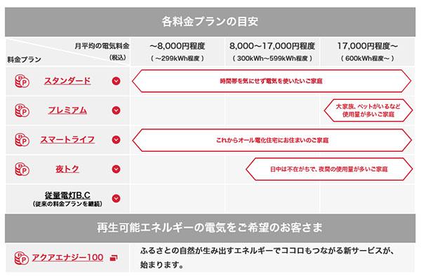 東京電力料金表